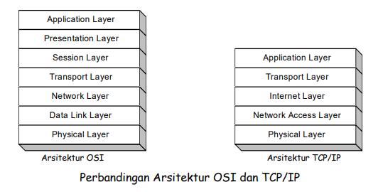 TCP/IP itu apa yaaa ? - Genggamwaktu's Blog